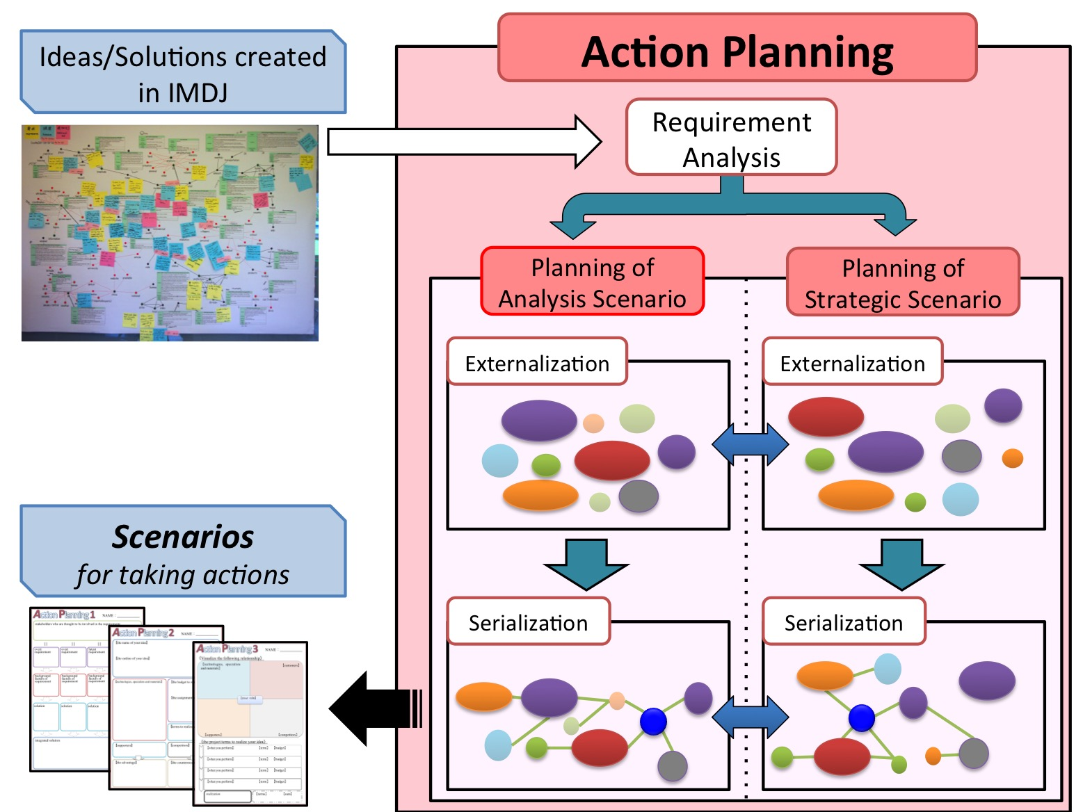 ActionPlanning